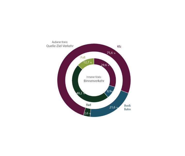 Quer-Ziel und Binnenverkehr Diagramm